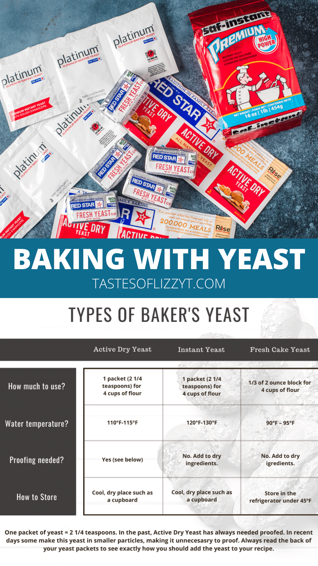 Your ultimate guide to baking with yeast! Everything you need to know about what type yeast to buy, how to work with yeast and what to make. Our handy chart will be your best friend! via @tastesoflizzyt