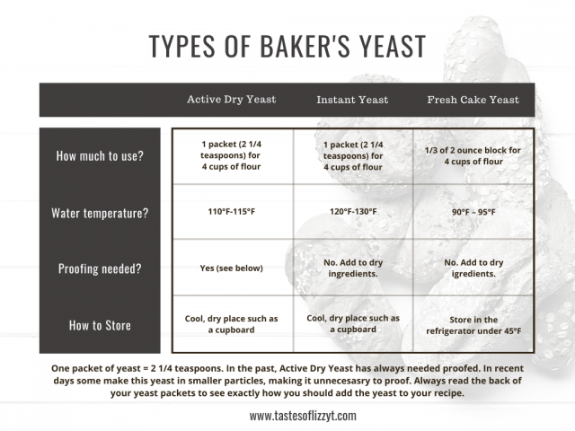 chart with different types of bakers yeast